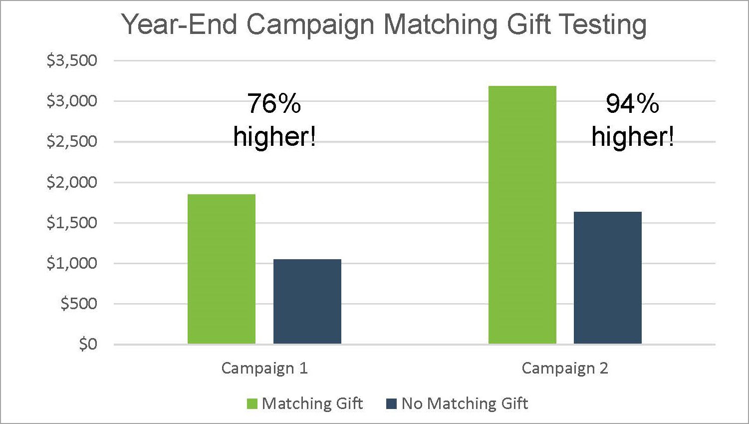 Matching Gifts slide - Dispelling Myths Conference Presentation - NY NPC Aug 2016